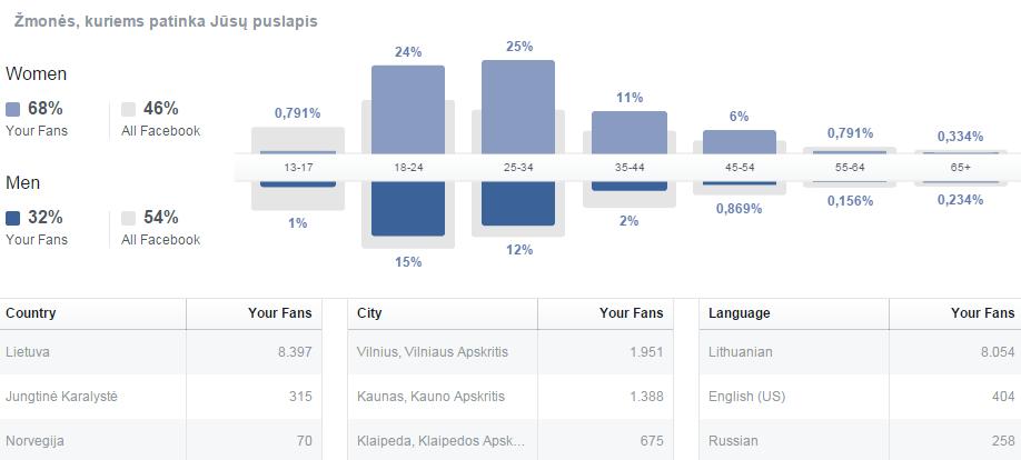 Facebook-auditorija